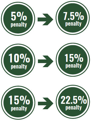 Lumber Industry Penalties